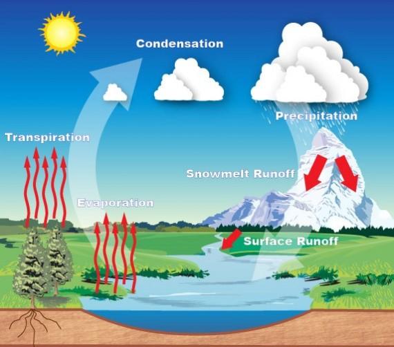 Esri Maps NOAA's National Water Model