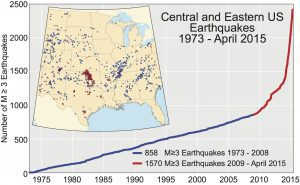 A figure shows the cumulative number of earthquakes with a magnitude of 3.0 or larger in the central and eastern United States, 1973-2015. The rate of earthquakes began to increase starting around 2009 and accelerated in 2013-2014. (Credit: USGS)