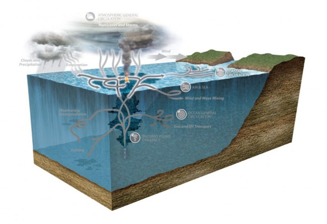 Research Partnership Uses Satellite Technology for Oceanic Flow Study