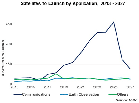 Satellite Manufacturing and Launch Markets Have $250 Billion Opportunity