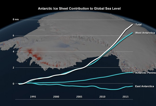Ramp-Up in Antarctic Ice Loss Speeds Sea-Level Rise