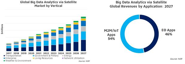 NSR Report: Big Data via Satellite Value Shifts from Data to Analytics