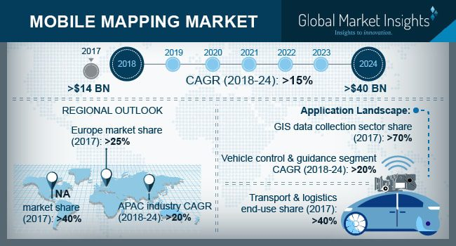 Mobile Mapping Market Worth $40 Billion by 2024