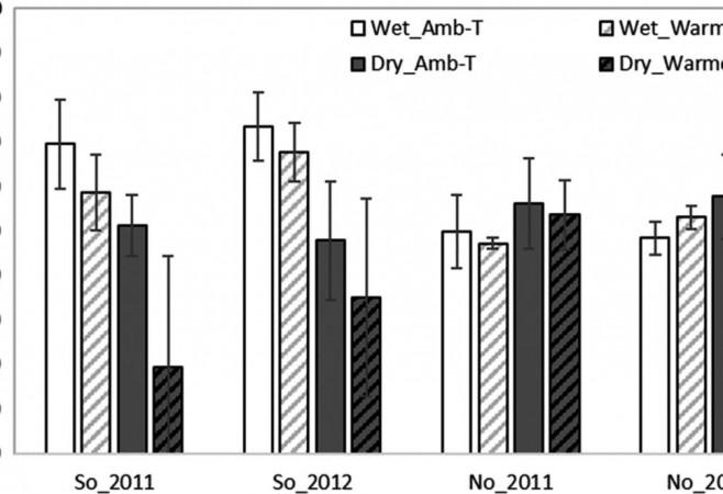 Climate Change Impacts Peatland CO2 Gas Exchange Primarily via Moisture Conditions