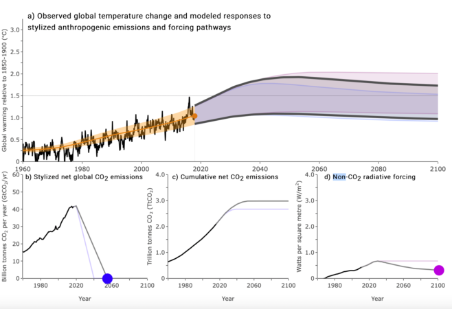 IPCC: Climate Change Widespread, Rapid and Intensifying