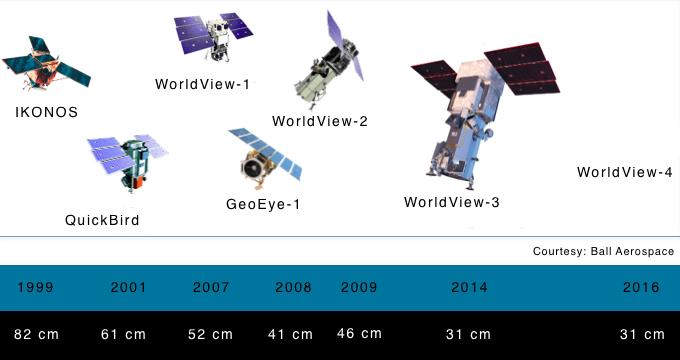 DG Satellites