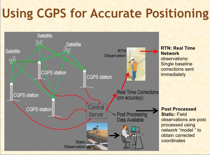 Joffe CGPS Accuracy